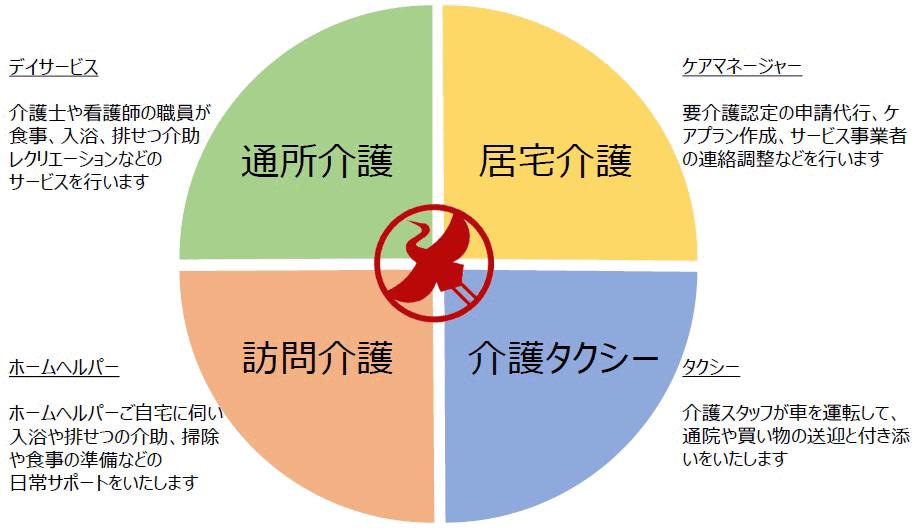 ベルグルー事業構成図